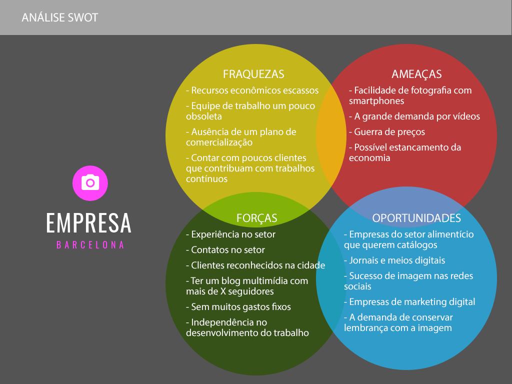 Análise SWOT do plano de negócios da agência de marketing digital