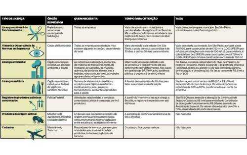 Como obter uma permissão de licença de negócios de catering em 8 etapas fáceis