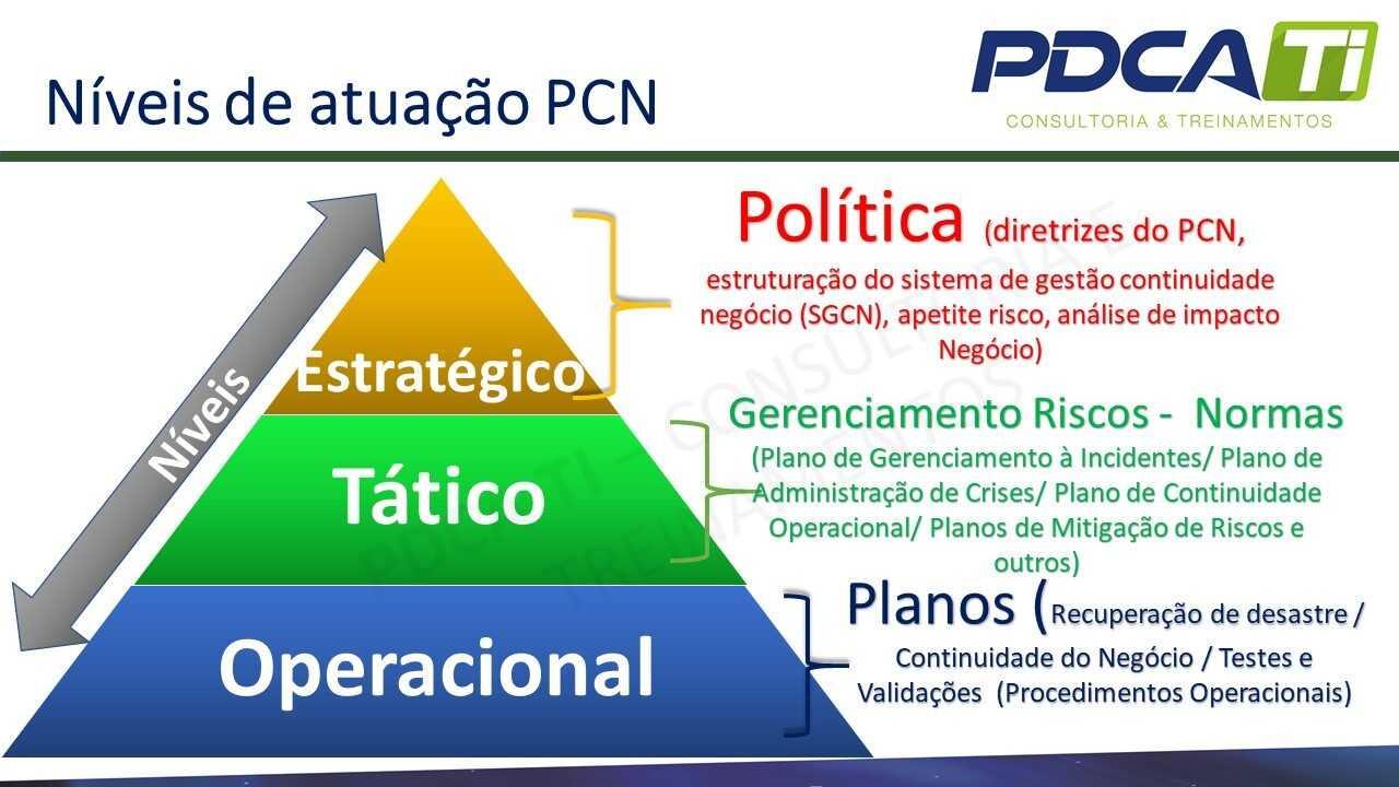 Plano de continuidade de negócios vs. Plano de Recuperação de Dados