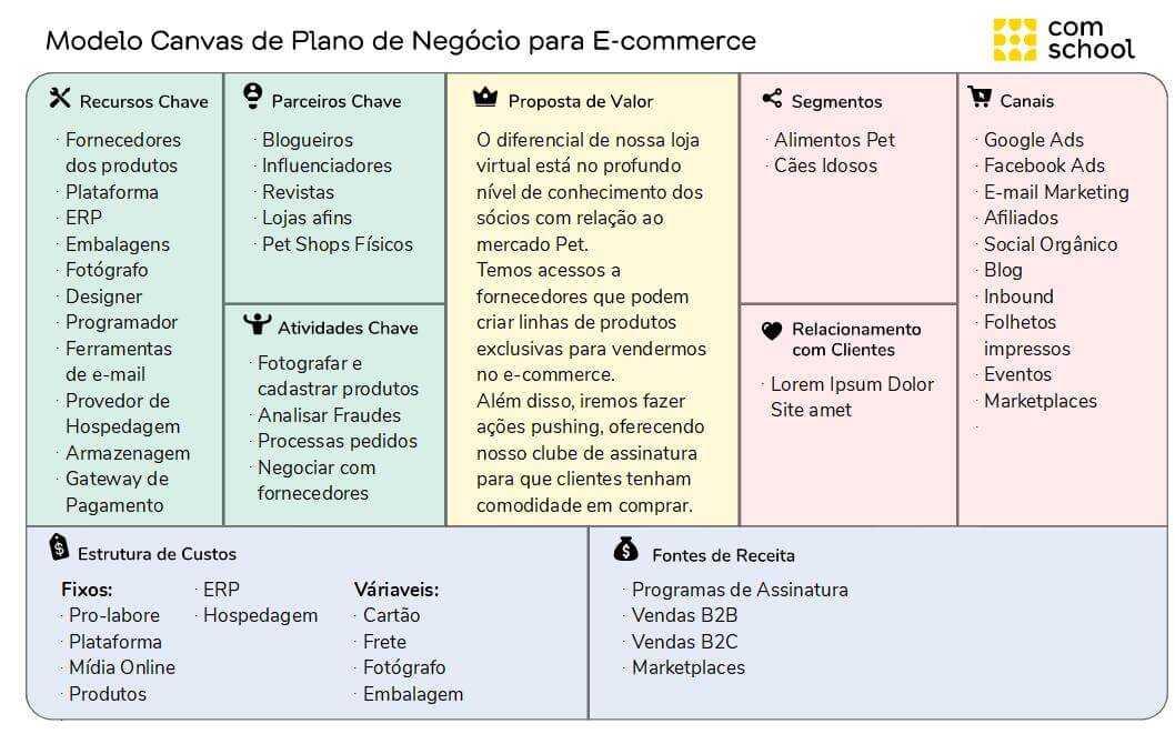 Um modelo de plano de marketing de negócios de comércio eletrônico de exemplo