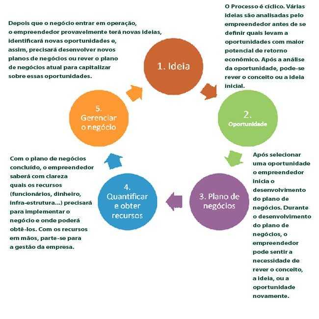 Um modelo de plano de negócios de rede social de exemplo